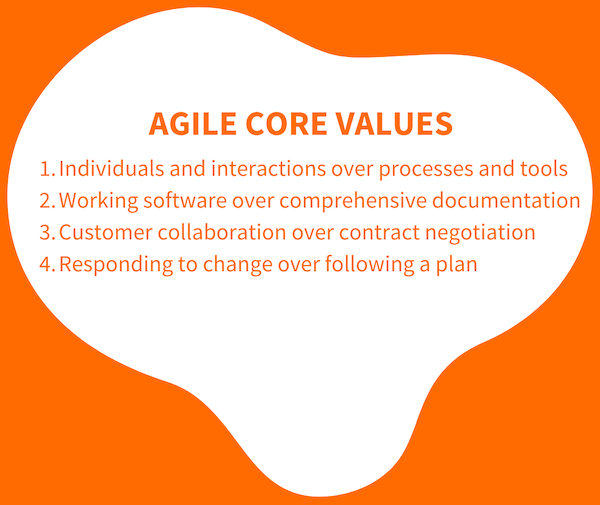 Agile Core Values: Individuals and interactions over processes and tools Working software over comprehensive documentation Customer collaboration over contract negotiation Responding to change over following a plan